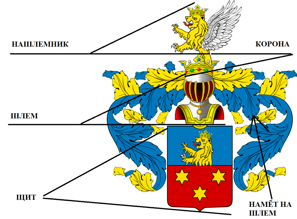 Герб структура