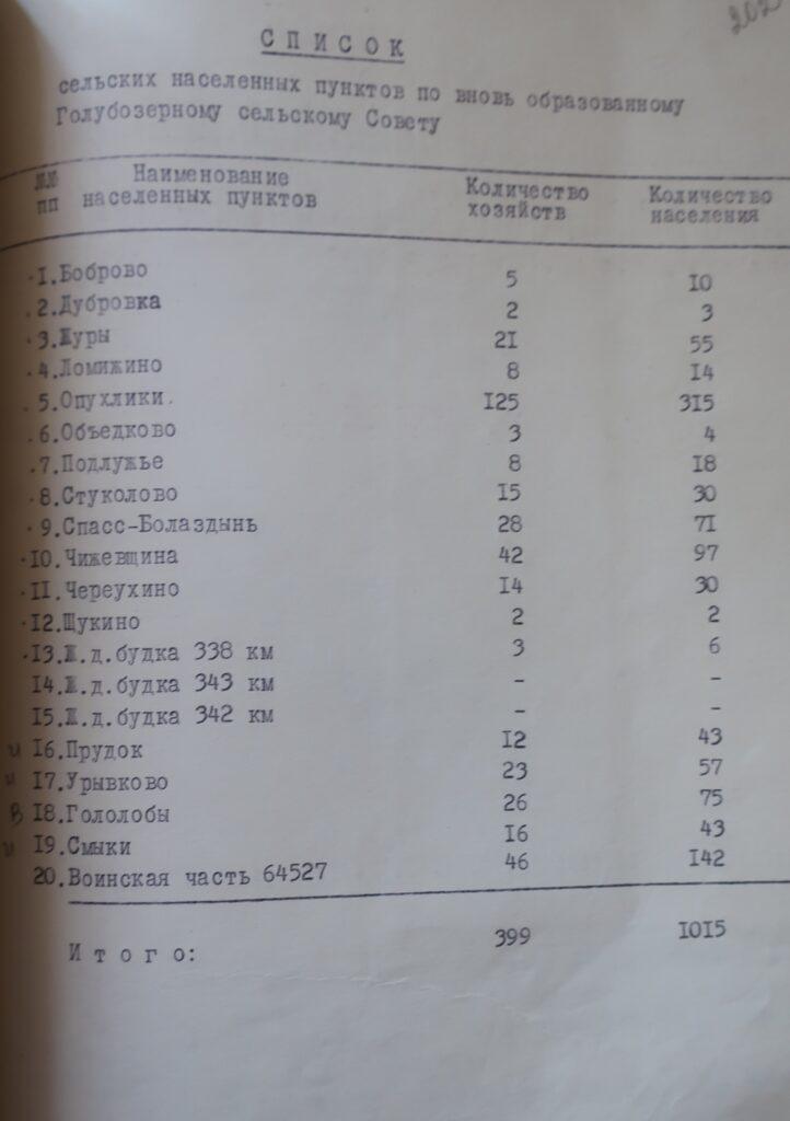 Голубоозерский сельсовет